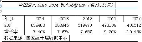我国房地产增长率示意图