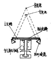 BE-52型高精度测角编码器